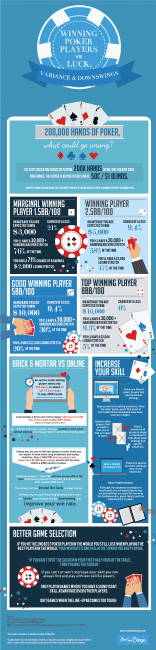 Winning Poker Players Vs Luck Variance and Downswings