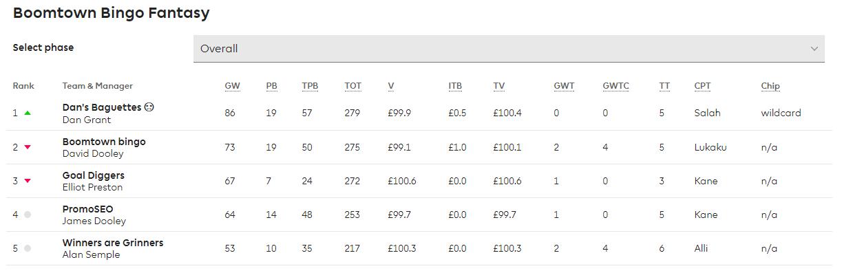FPL League Stats