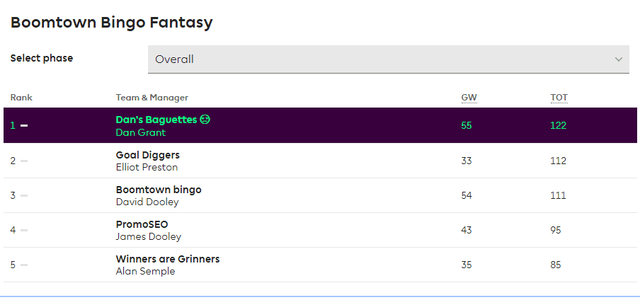Boomtown Fantasy League GW2
