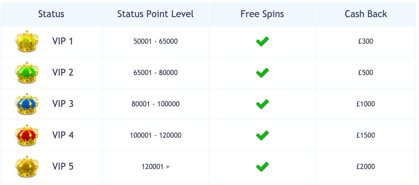 Bingo Cams VIP Bonuses