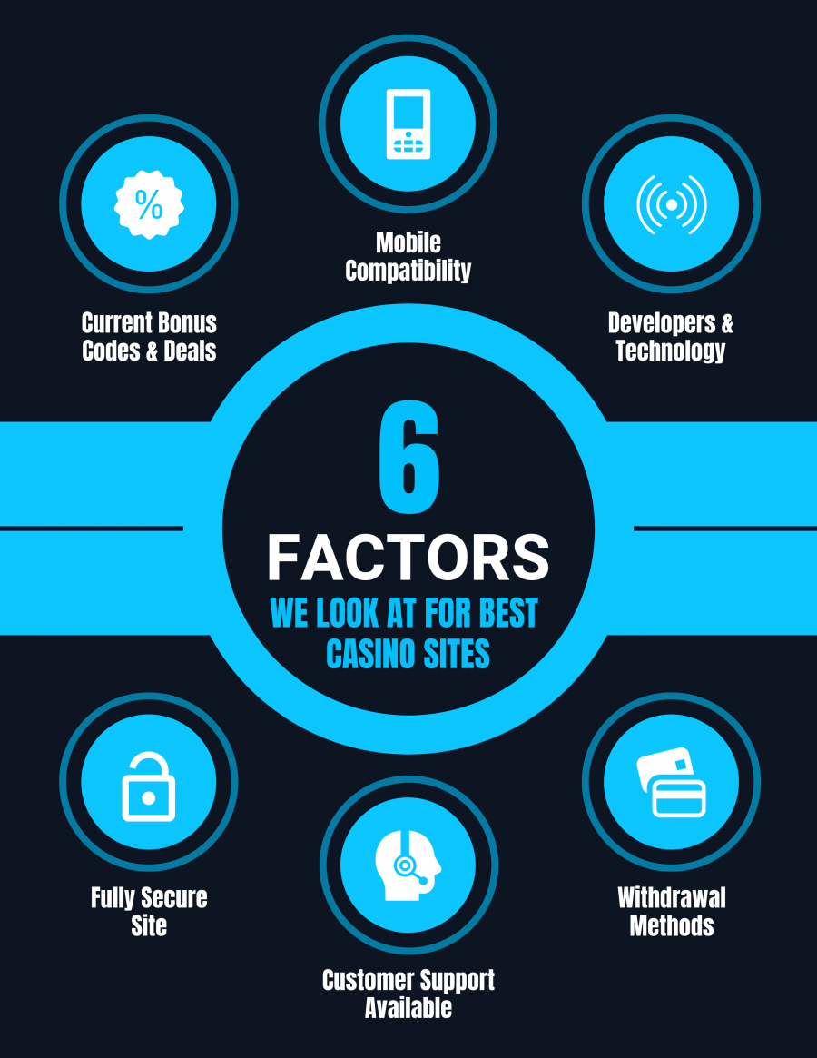What to Look For With The Best Online Slots Brands Infographic by Boomtown Bingo