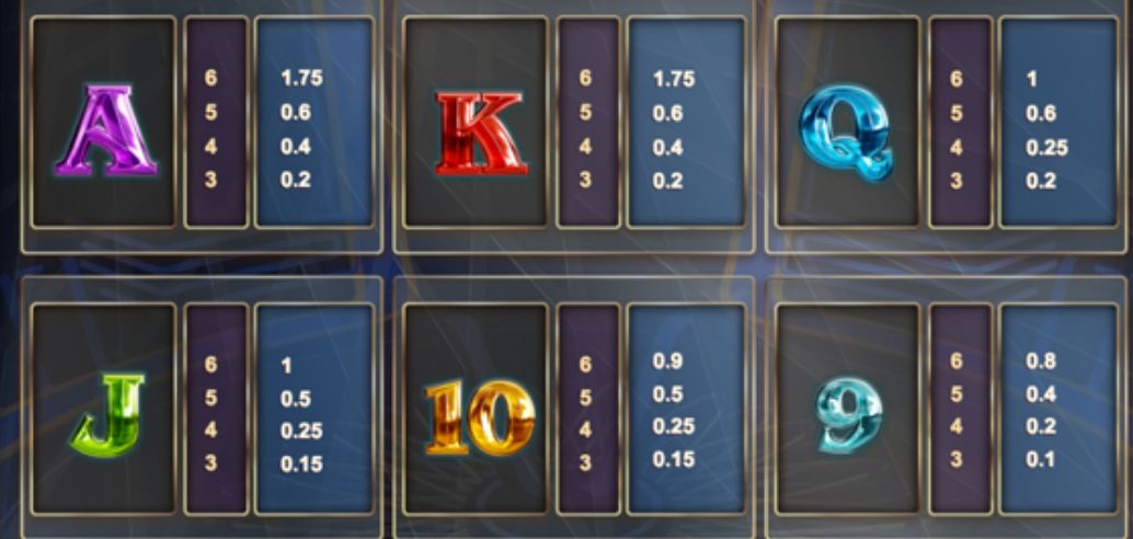 who wants to be a millionaire slot pay table