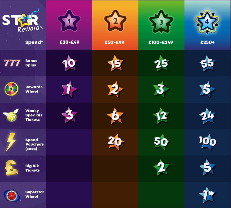 candy shop bingo star rewards