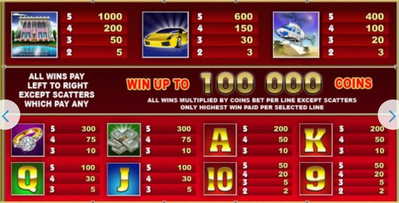 Wheel of Fortune slot pay table