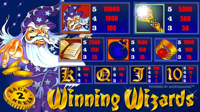 Winning Wizards Slot payout table