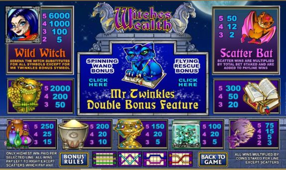 Witches Wealth Slot payout table