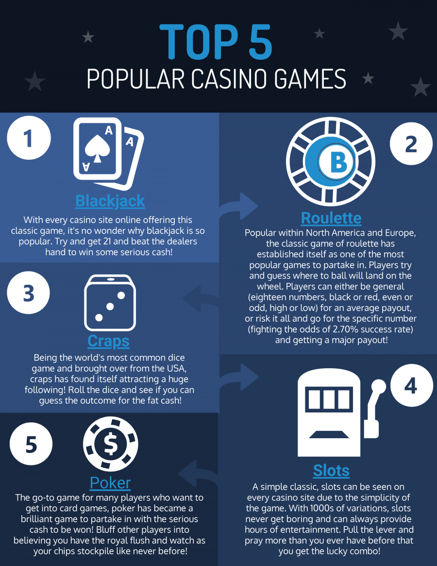An infographic displaying the top 5 popular casino games. This infographic includes: Blackjack, Roulette, Crap, Slots and Poker and beneath each of them is information on each of the different casino games and why they are so popular.
