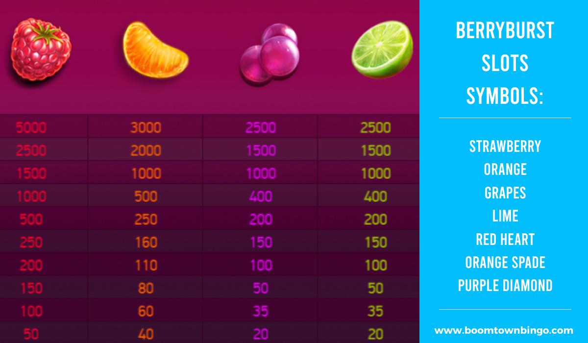 BerryBurst Slots machine Symbols