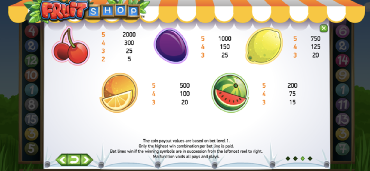 Fruit Shop Slots Paytable