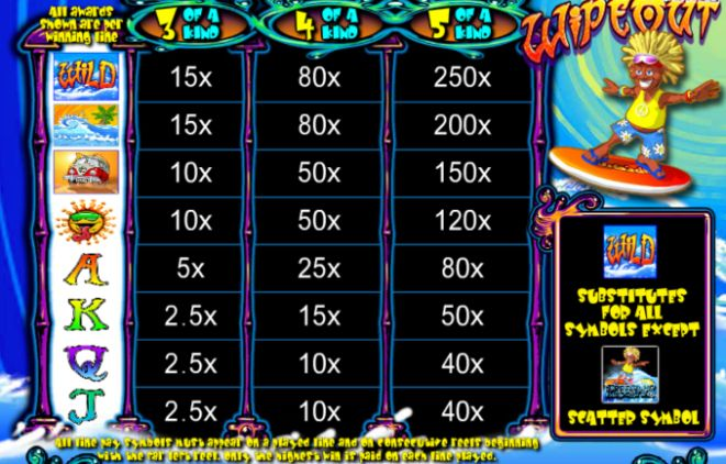 wipeout slot payout table
