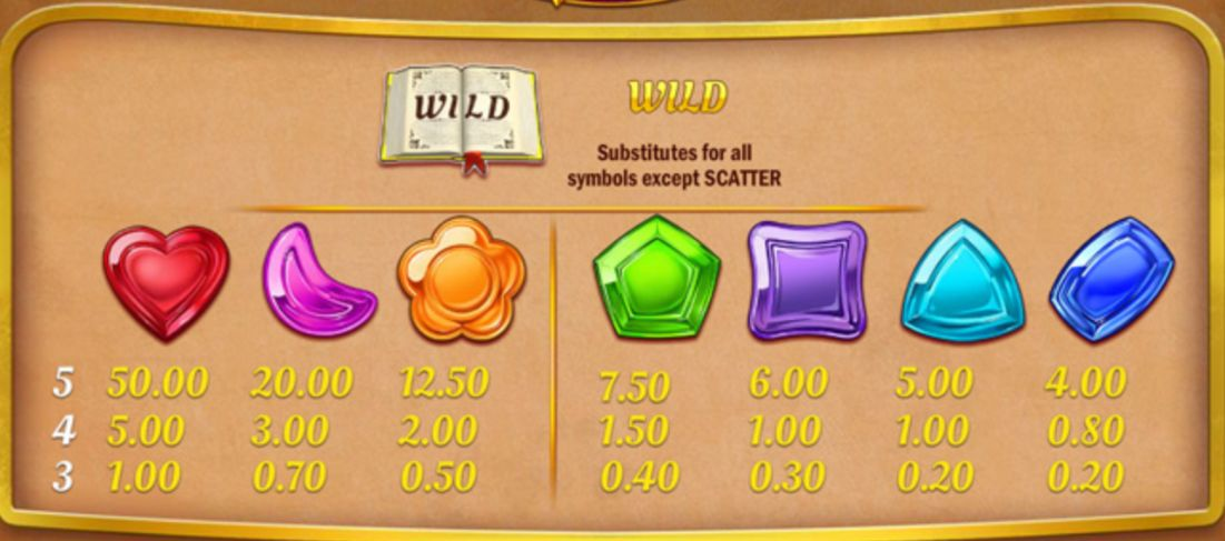 wizard of gems slots payout table