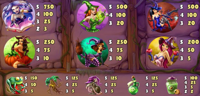 Wild Witches Slot Machine pay table