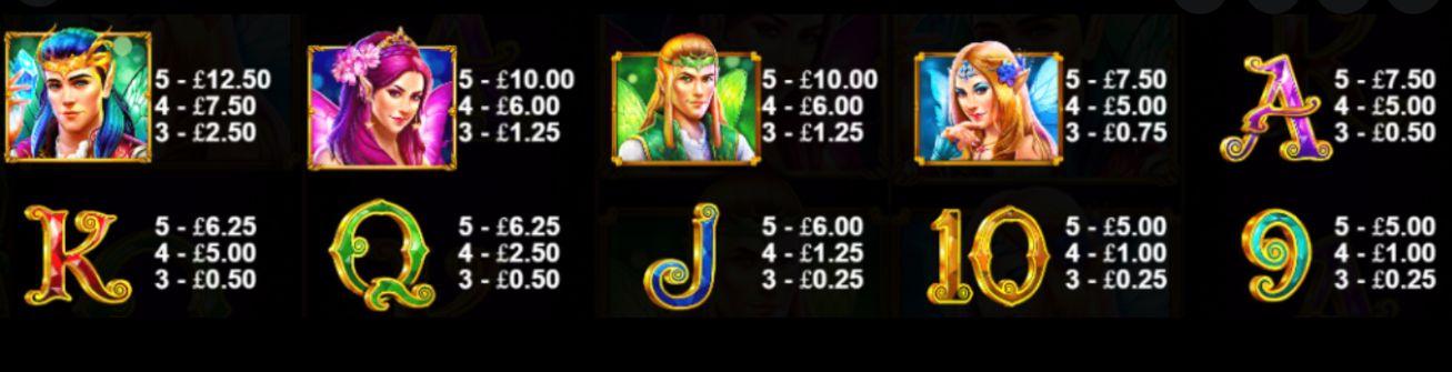 Wild Pixies Slot Machine pay table