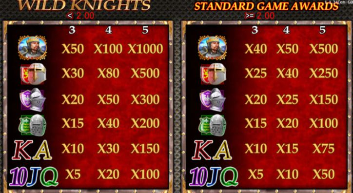 Wild Knights Slot Machine pay table
