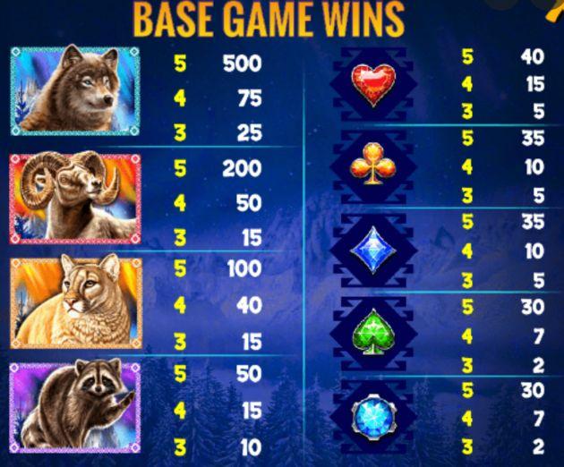 Wolf Ridge Slot paytable