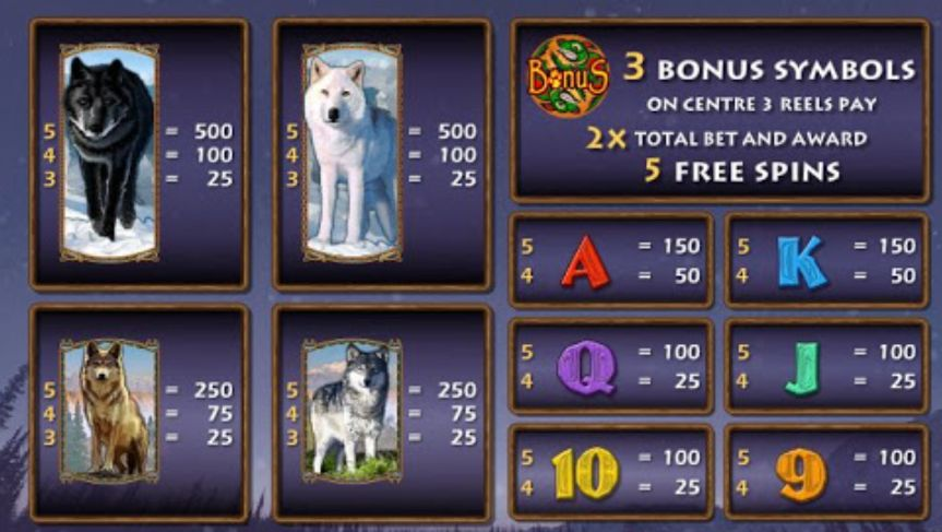 Wolf Rising Slot Machine pay table