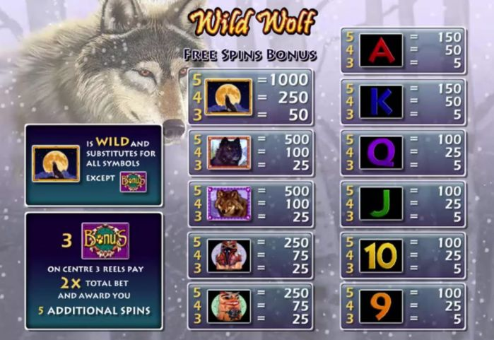 Wild Wolf Slot pay table