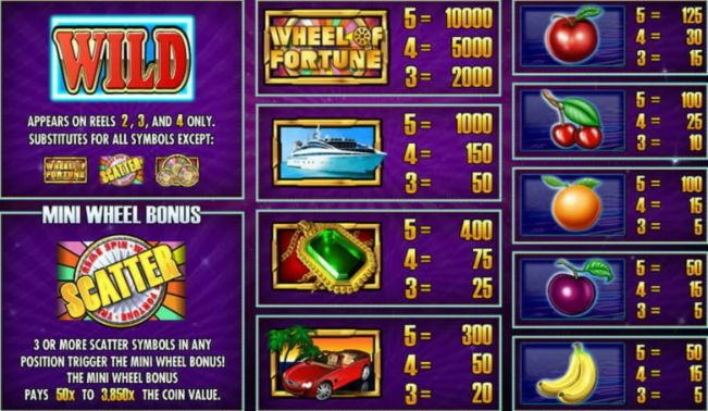 Wheel of Fortune Triple Extreme Spin Slot Machine pay table